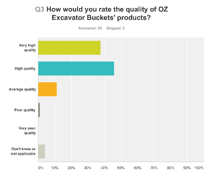 OZ-survey-final-3